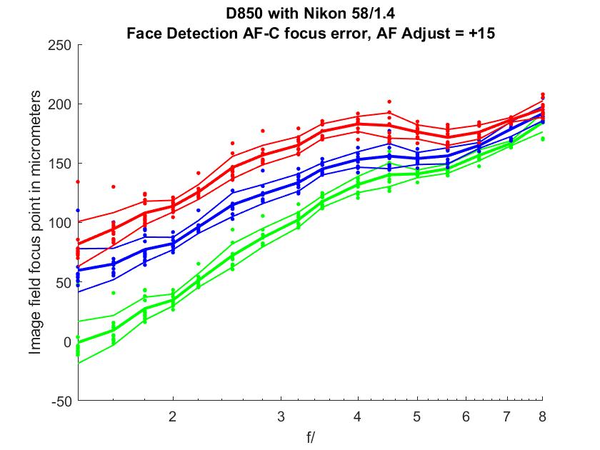 D850 58/1 4 vs a7RIII 55/1 8 AF w/ face & eye detection