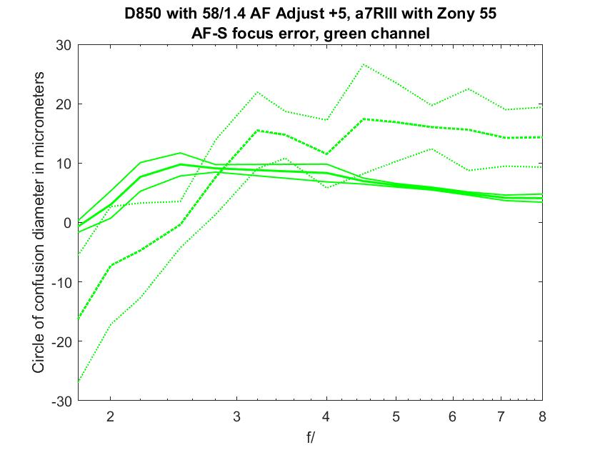 D850 58/1 4 vs a7RIII 55/1 8 AF-S and AF-C