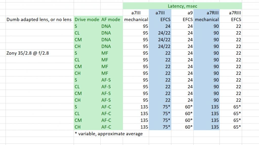 Sony a7III, a7RIII, a9 shutter latency — EFCS