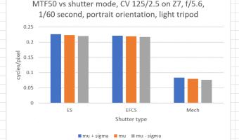 Shutter shock and the Nikon Z7