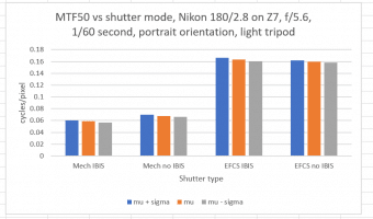 Of the Z7, tripods, IBIS, and shutter modes