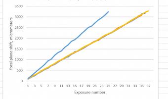 Calculating the Nikon Z7 FSS step size